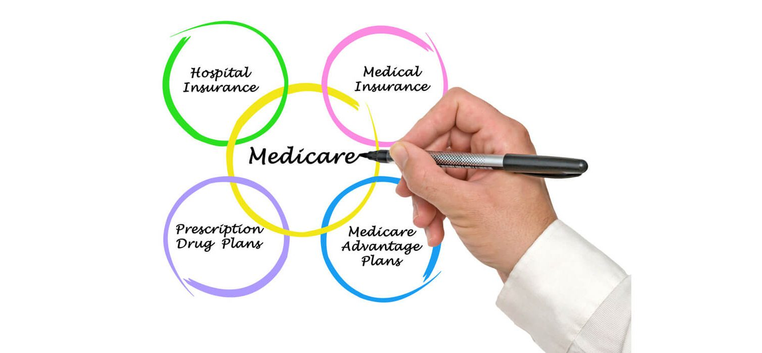 How is Medicare administered? - Medicare Diagram