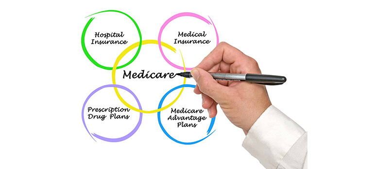How to Sign Up for Medicare Part B Only? - Medicare Diagram
