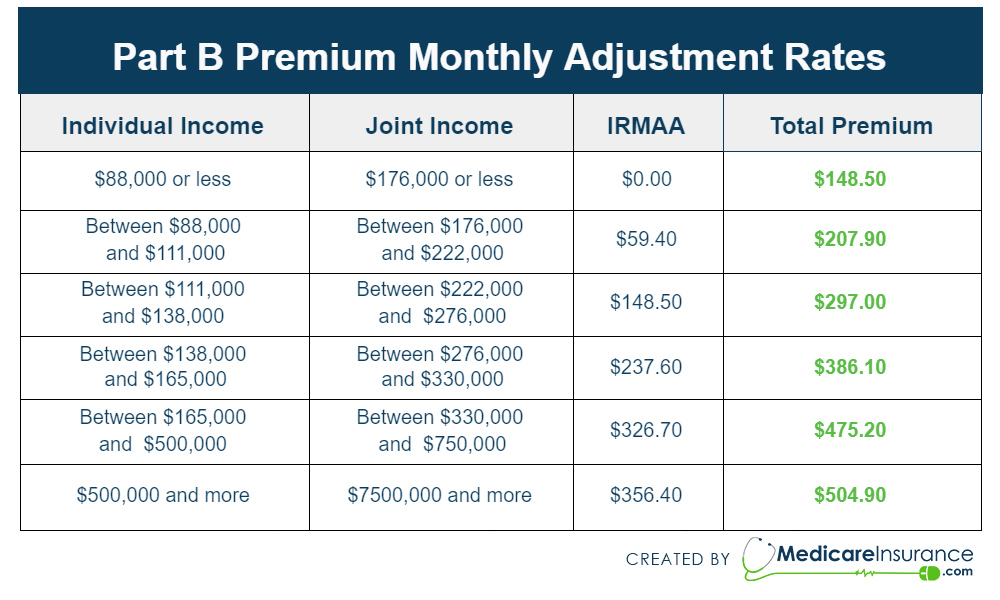 Chart depicting the costs of Medicare Part B premiums in 2021